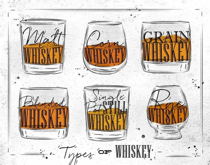 Whiskey Prices Guide 2019 – 18 Most Popular Whiskey Brands in US